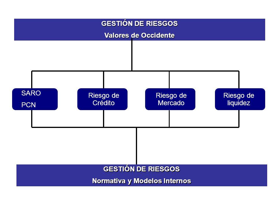 GESTIÓN DE RIESGOS Normativa y Modelos Internos SARO PCN Riesgo de Crédito Riesgo de Mercado Riesgo de liquidez GESTIÓN DE RIESGOS Valores de Occident