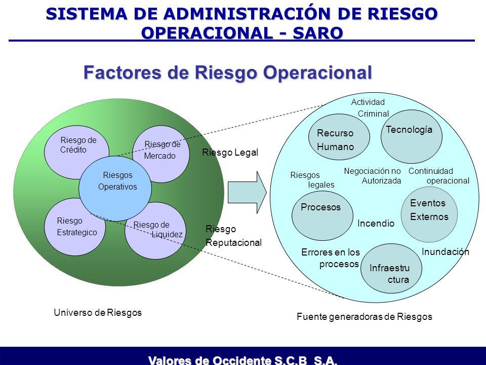 Riesgo de Crédito Riesgo Estrategico Riesgo de Mercado Riesgo de Liquidez Riesgos Operativos Factores de Riesgo Operacional Recurso Humano Tecnología