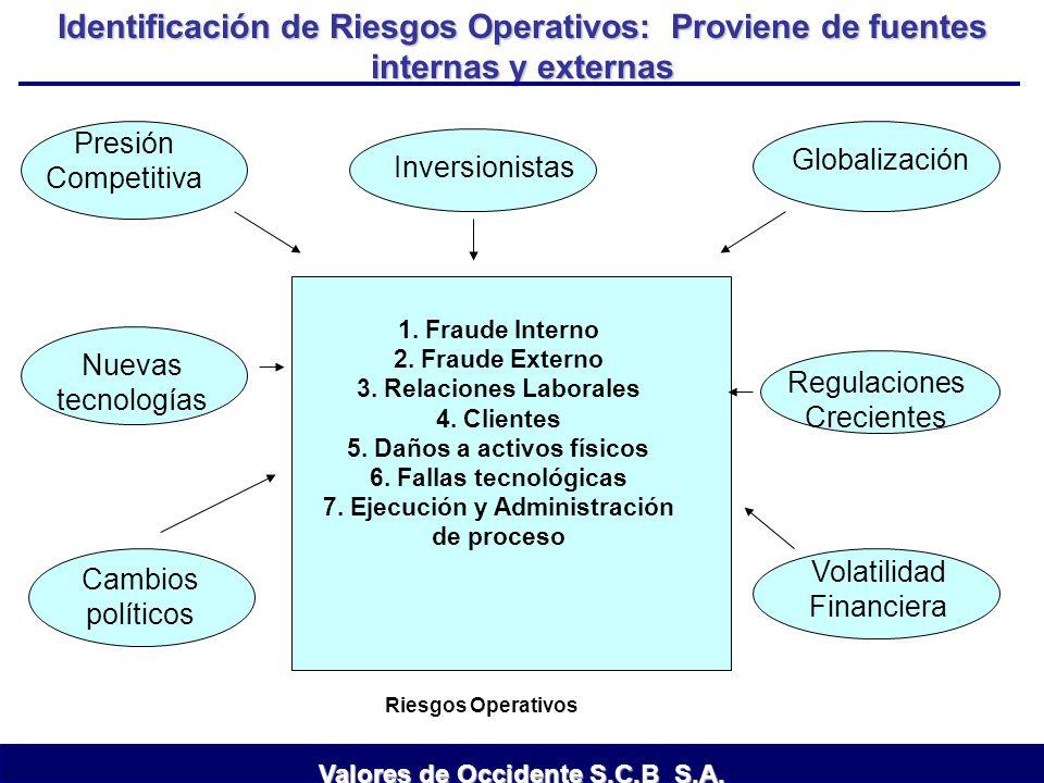 Inversionistas Globalización Presión Competitiva Regulaciones Crecientes Nuevas tecnologías Volatilidad Financiera Cambios políticos Identificación de