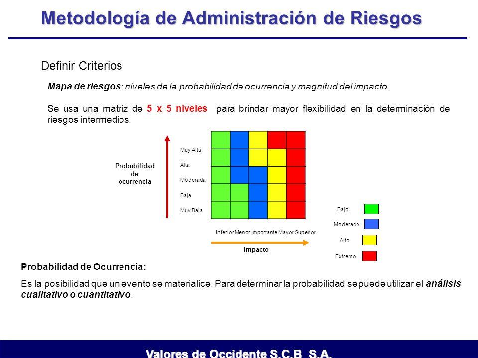 Metodología de Administración de Riesgos Mapa de riesgos: niveles de la probabilidad de ocurrencia y magnitud del impacto. Se usa una matriz de 5 x 5