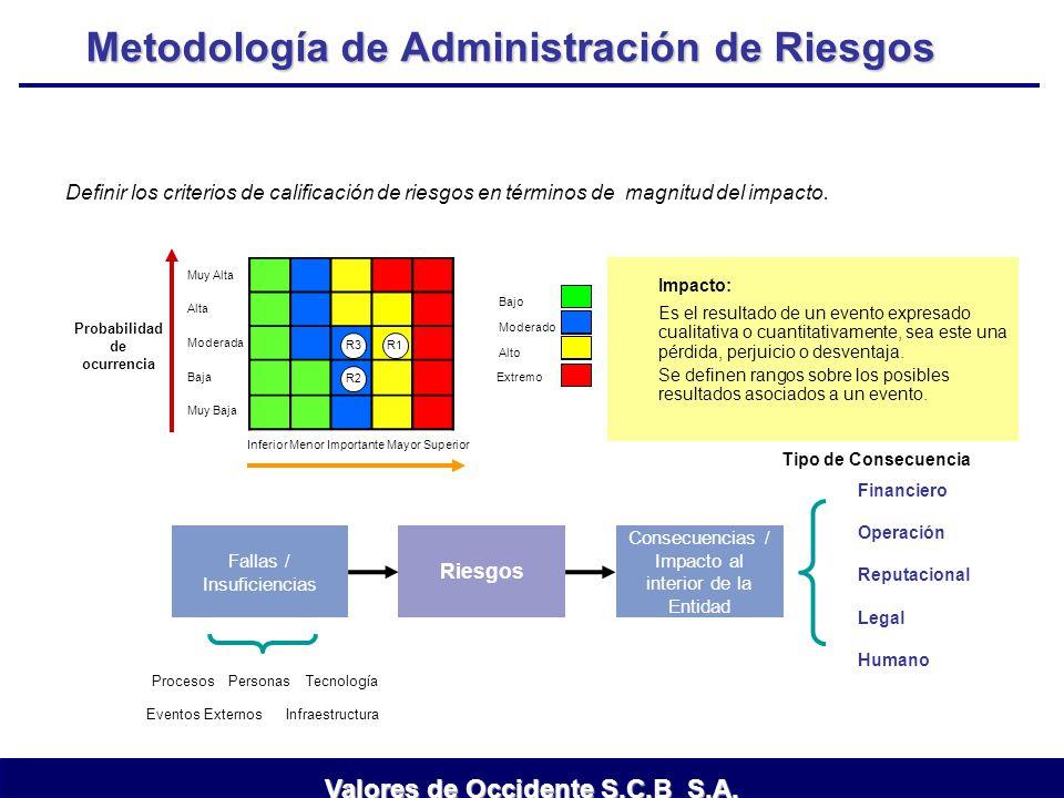 Metodología de Administración de Riesgos Definir los criterios de calificación de riesgos en términos de magnitud del impacto. Impacto: Es el resultad