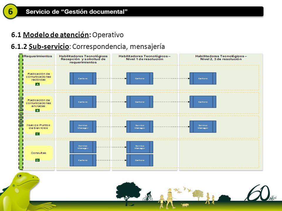 Servicio de Gestión documental 66 6.1 Modelo de atención: Operativo 6.1.2 Sub-servicio: Correspondencia, mensajería