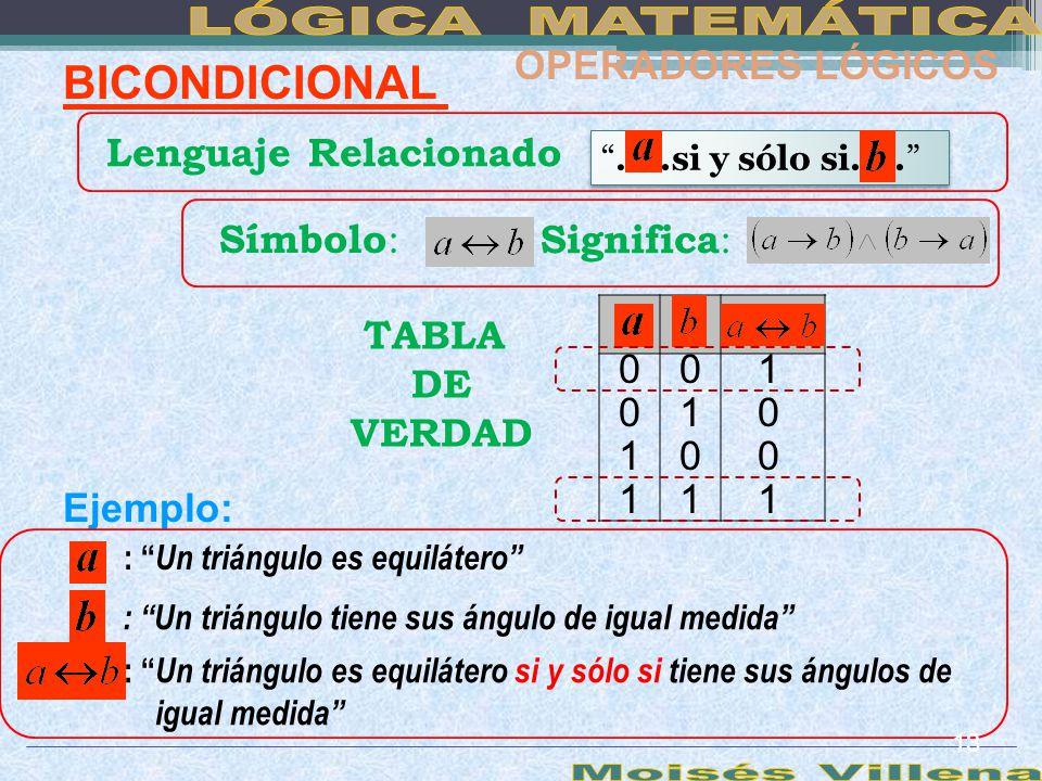 BICONDICIONAL Símbolo : 0 1 1 01 00 001 11 TABLA DE VERDAD Lenguaje Relacionado Ejemplo: OPERADORES LÓGICOS Significa : : Un triángulo es equilátero :