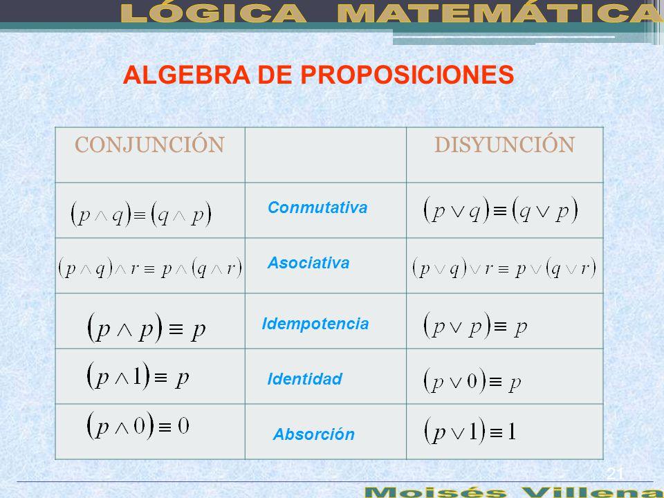ALGEBRA DE PROPOSICIONES CONJUNCIÓNDISYUNCIÓN Conmutativa Asociativa Idempotencia Identidad Absorción 21