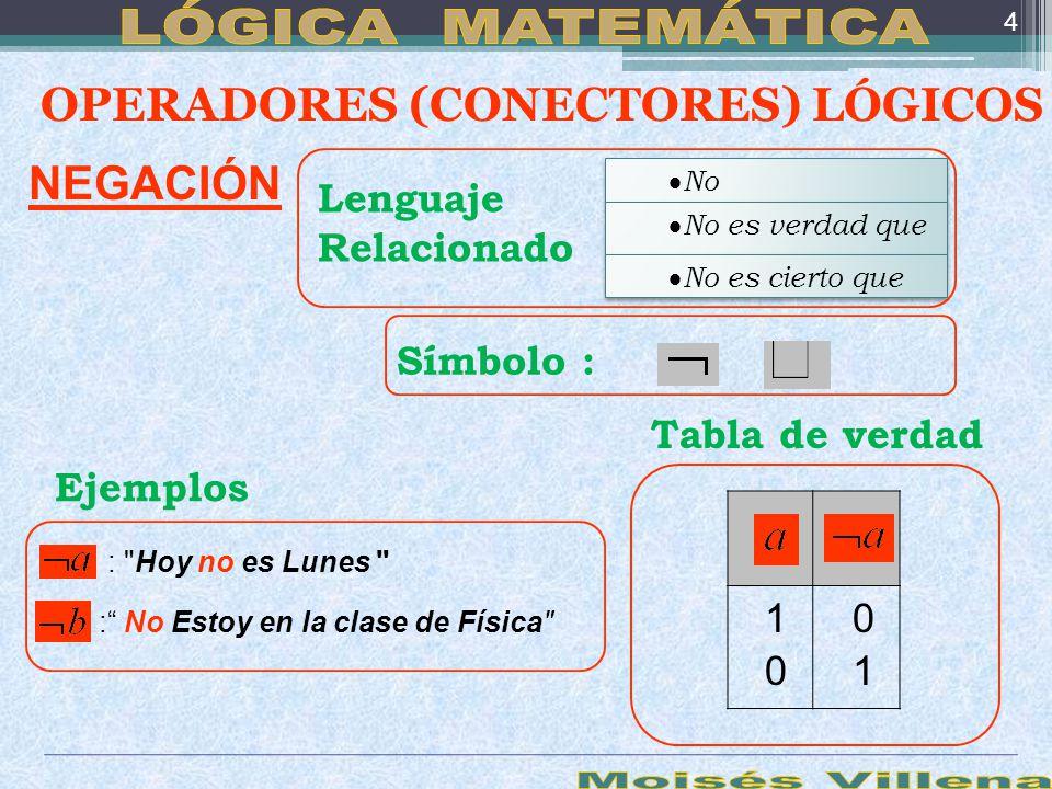 OPERADORES (CONECTORES) LÓGICOS NEGACIÓN No Símbolo : Ejemplos :
