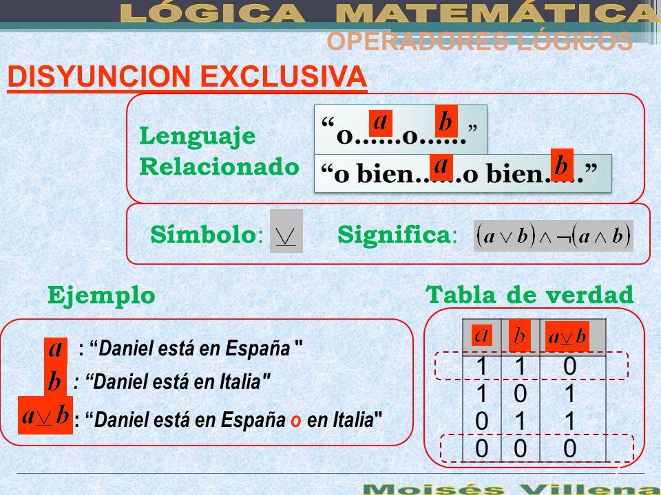DISYUNCION EXCLUSIVA 0……o.….. 0……o.….. Símbolo : Ejemplo : Daniel está en España