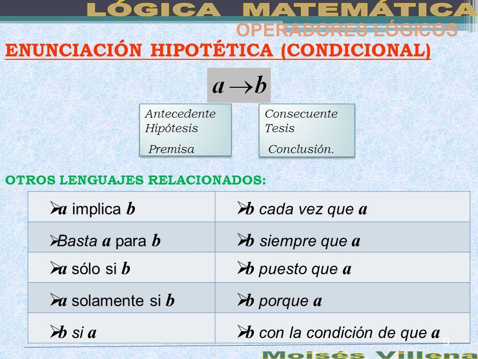a es condición suficiente para b b es condición necesaria para a Ejemplo: Si un número es divisible para 4 entonces es divisible para 2 OPERADORES LÓGICOS verdadera 1.