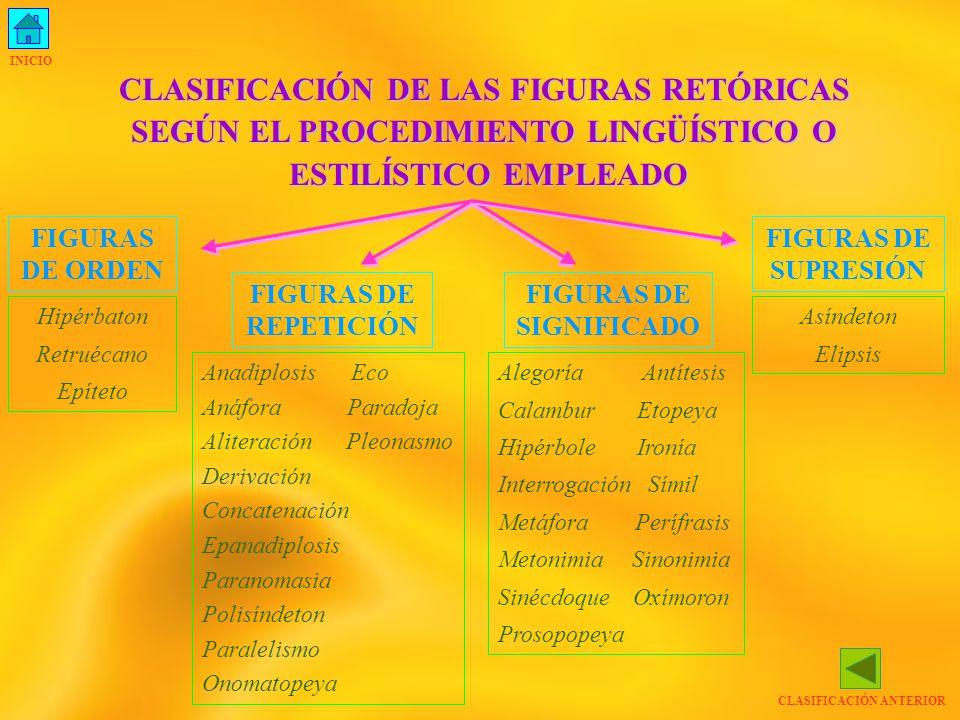 CLASIFICACIÓN ANTERIOR CLASIFICACIÓN DE LAS FIGURAS RETÓRICAS SEGÚN EL PROCEDIMIENTO LINGÜÍSTICO O ESTILÍSTICO EMPLEADO ESTILÍSTICO EMPLEADO FIGURAS DE ORDEN FIGURAS DE REPETICIÓN FIGURAS DE SIGNIFICADO FIGURAS DE SUPRESIÓN Hipérbaton Retruécano Epíteto Anadiplosis Eco Anáfora Paradoja Aliteración Pleonasmo Derivación Concatenación Epanadiplosis Paranomasia Polisíndeton Paralelismo Onomatopeya Alegoría Antítesis Calambur Etopeya Hipérbole Ironía Interrogación Símil Metáfora Perífrasis Metonimia Sinonimia Sinécdoque Oxímoron Prosopopeya Asíndeton Elipsis