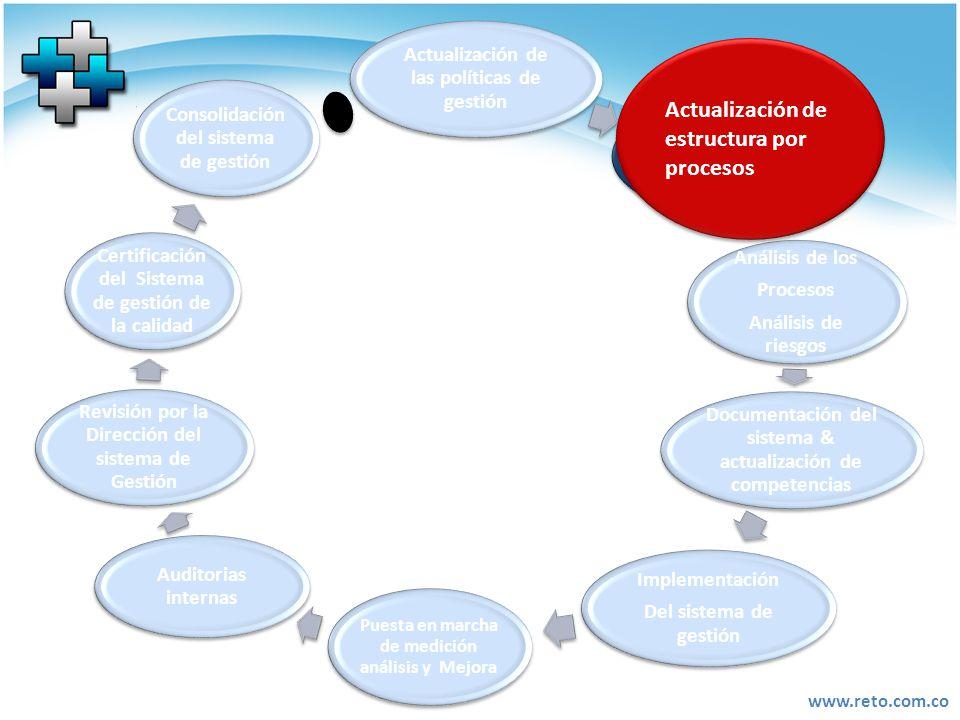 www.reto.com.co Actualización de las políticas de gestión Actualización de estructura por procesos Análisis de los Procesos Análisis de riesgos Docume