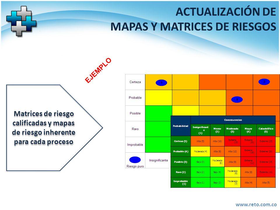 www.reto.com.co ACTUALIZACIÓN DE MAPAS Y MATRICES DE RIESGOS Matrices de riesgo calificadas y mapas de riesgo inherente para cada proceso EJEMPLO