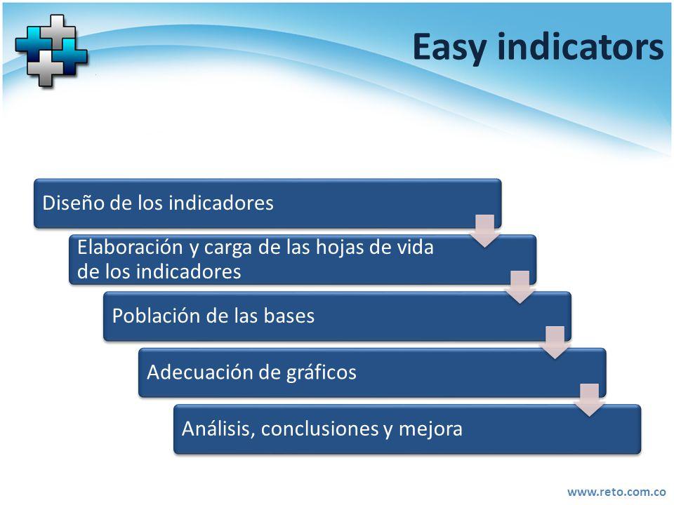 www.reto.com.co Easy indicators Diseño de los indicadores Elaboración y carga de las hojas de vida de los indicadores Población de las basesAdecuación