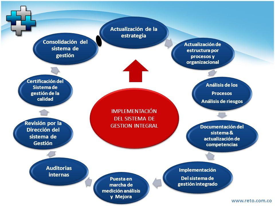 www.reto.com.co Actualización de la estrategia Actualización de estructura por procesos y organizacional Análisis de los Procesos Análisis de riesgos
