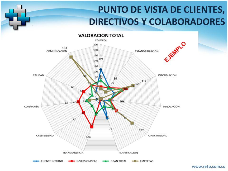 www.reto.com.co PUNTO DE VISTA DE CLIENTES, DIRECTIVOS Y COLABORADORES EJEMPLO