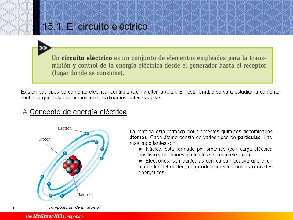 1 15.1. El circuito eléctrico A Concepto de energía eléctrica Composición de un átomo. Existen dos tipos de corriente eléctrica: continua (c.c.) y alt