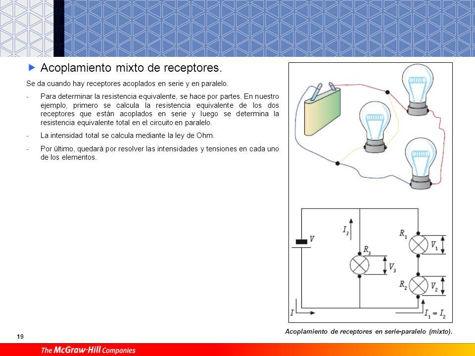 19 Acoplamiento mixto de receptores. Se da cuando hay receptores acoplados en serie y en paralelo. -Para determinar la resistencia equivalente, se hac