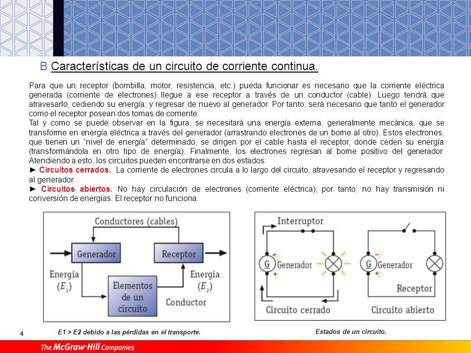 4 B Características de un circuito de corriente continua. Estados de un circuito. E1 > E2 debido a las pérdidas en el transporte. Para que un receptor