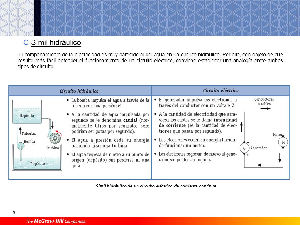 5 C Símil hidráulico Símil hidráulico de un circuito eléctrico de corriente continua. El comportamiento de la electricidad es muy parecido al del agua