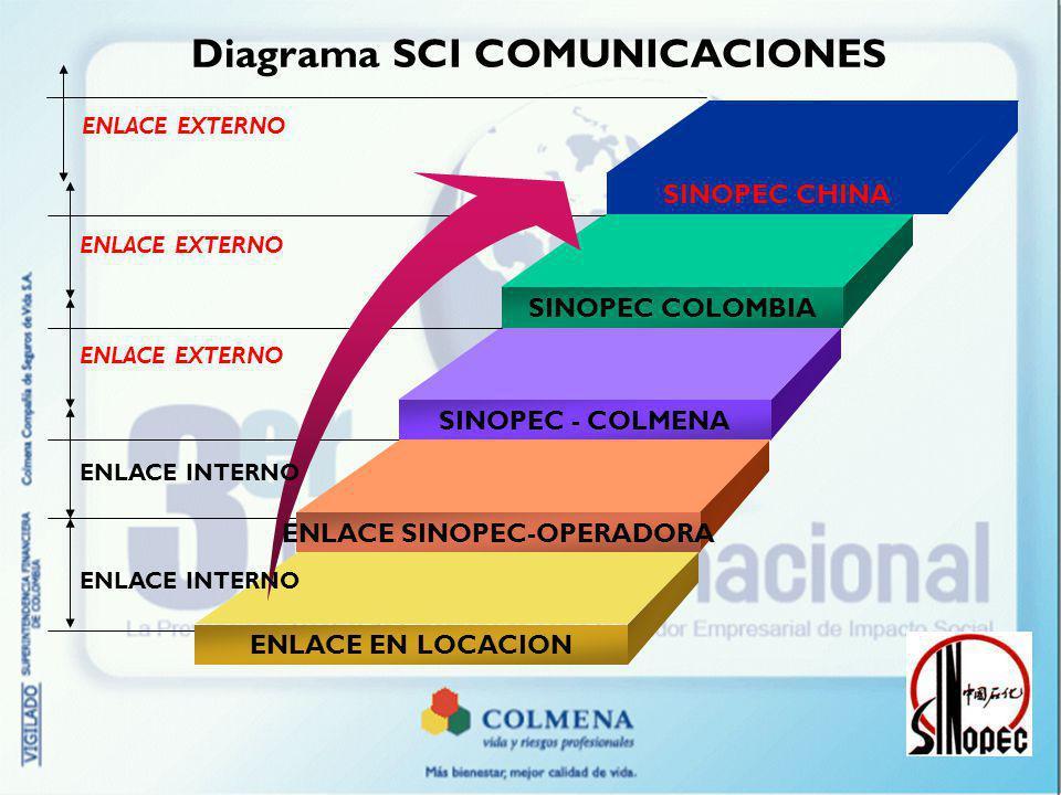 Diagrama SCI COMUNICACIONES SINOPEC COLOMBIA SINOPEC - COLMENA ENLACE SINOPEC-OPERADORA ENLACE EN LOCACION ENLACE EXTERNO ENLACE INTERNO SINOPEC CHINA