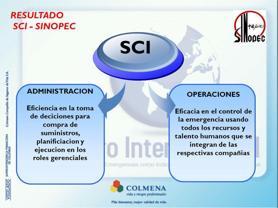 RESULTADO SCI - SINOPEC ADMINISTRACION Eficiencia en la toma de deciciones para compra de suministros, planificiacion y ejecucion en los roles gerenci