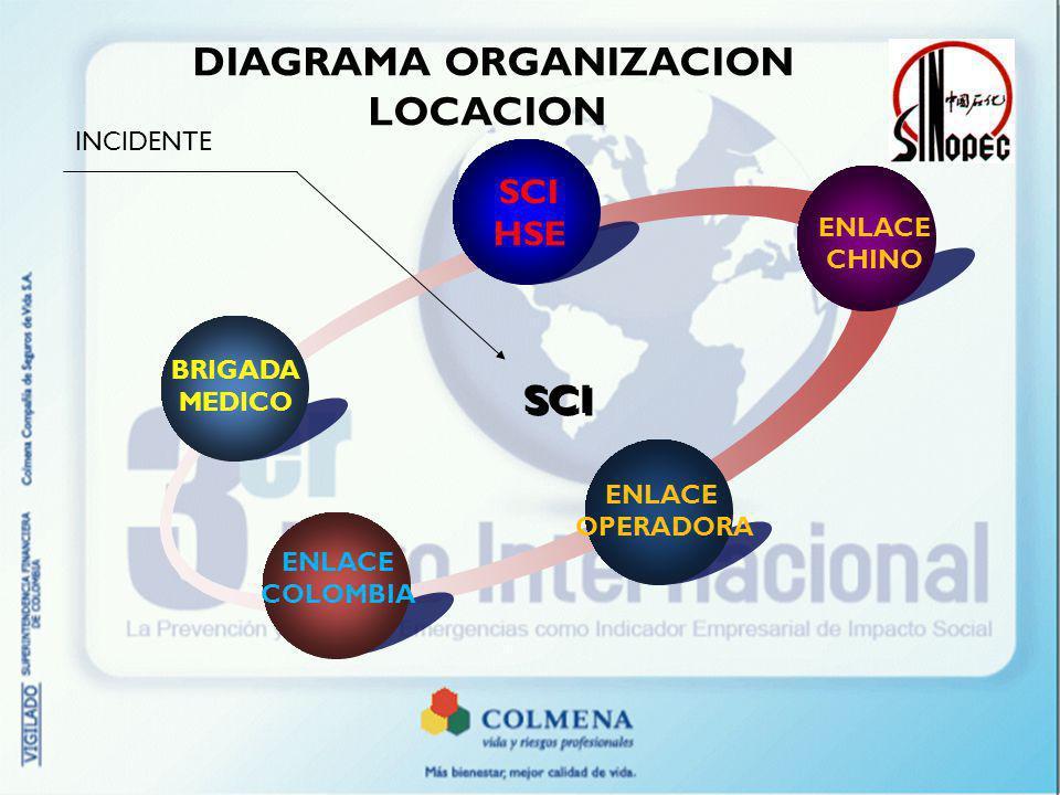 BENIFICIOS ESTRATEGICOS OPERACIONALES 1 CLIENTE INTERNO SATISFECHO Y SEGURO.