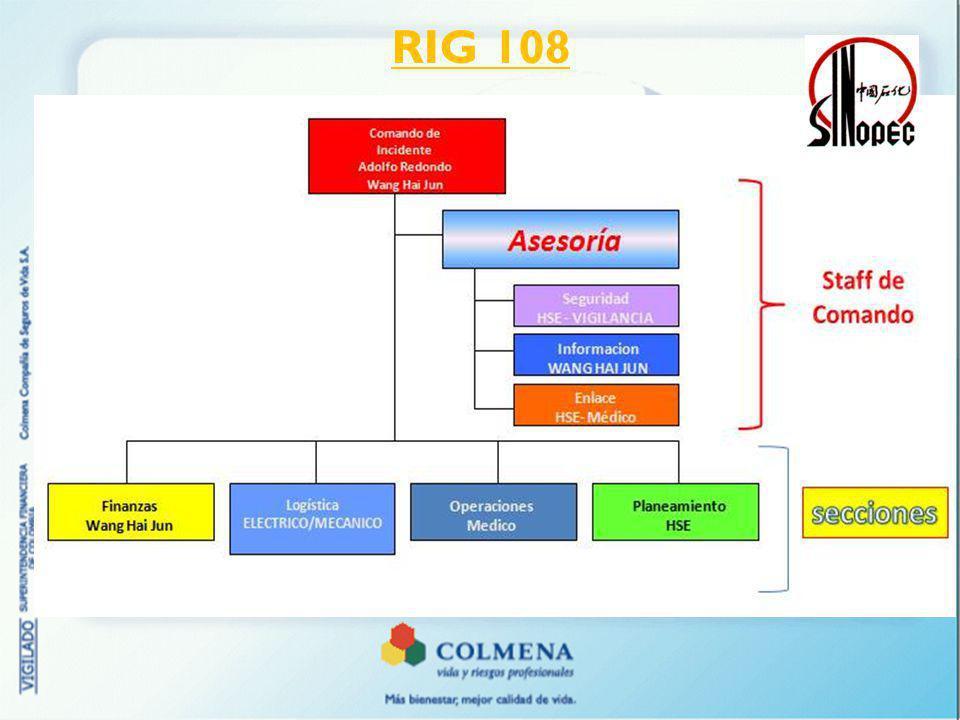 RIG 108