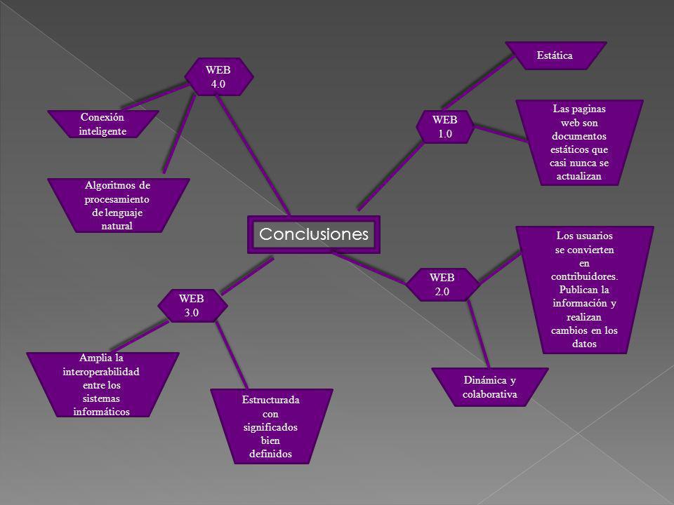 Conclusiones WEB 1.0 Estática Las paginas web son documentos estáticos que casi nunca se actualizan Los usuarios se convierten en contribuidores. Publ