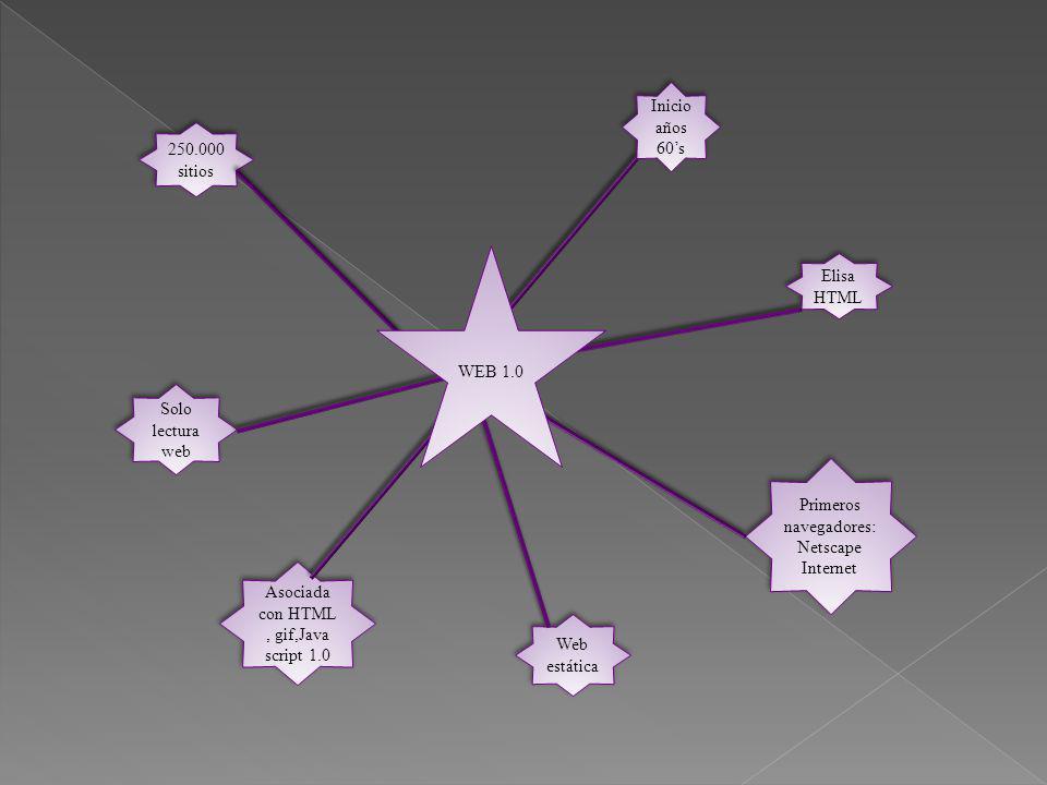 Inicio años 60s Elisa HTML Elisa HTML Primeros navegadores: Netscape Internet Primeros navegadores: Netscape Internet Web estática Asociada con HTML,