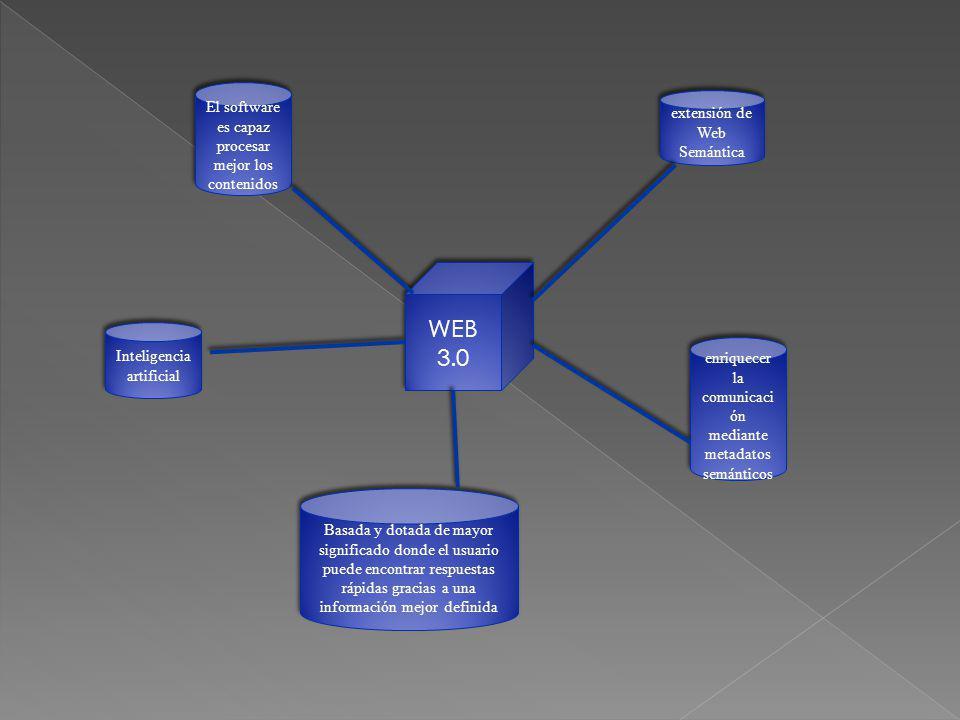 WEB 3.0 extensión de Web Semántica enriquecer la comunicaci ón mediante metadatos semánticos Inteligencia artificial El software es capaz procesar mej