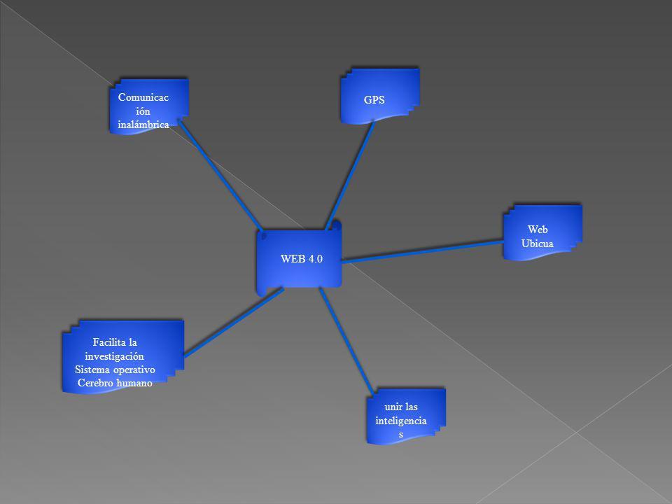 WEB 4.0 Web Ubicua unir las inteligencia s Facilita la investigación Sistema operativo Cerebro humano Facilita la investigación Sistema operativo Cere