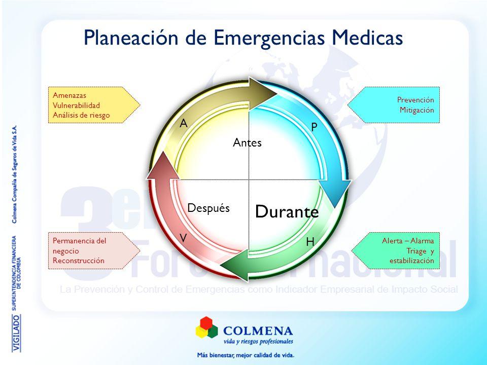 Planeación de Emergencias Medicas Antes Durante Después P H V A Amenazas Vulnerabilidad Análisis de riesgo Alerta – Alarma Triage y estabilización Per