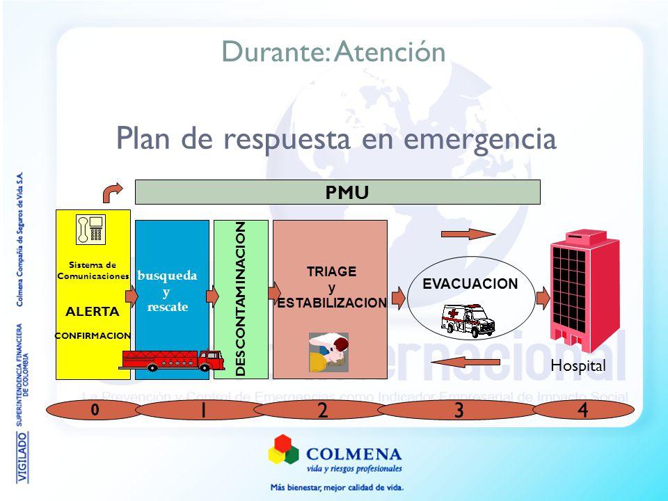 Plan de respuesta en emergencia DESCONTAM INACION 0 busqueda y rescate TRIAGE y ESTABILIZACION PMU EVACUACION 1 2 3 4 Sistema de Comunicaciones ALERTA