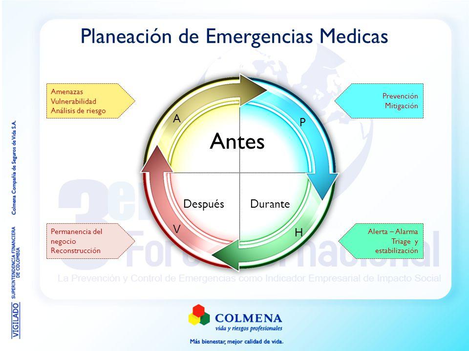 Planeación de Emergencias Medicas Antes DuranteDespués P H V A Amenazas Vulnerabilidad Análisis de riesgo Alerta – Alarma Triage y estabilización Perm