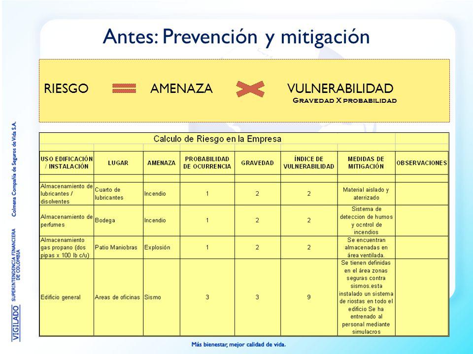 Antes: Prevención y mitigación RIESGOAMENAZAVULNERABILIDAD Gravedad X probabilidad