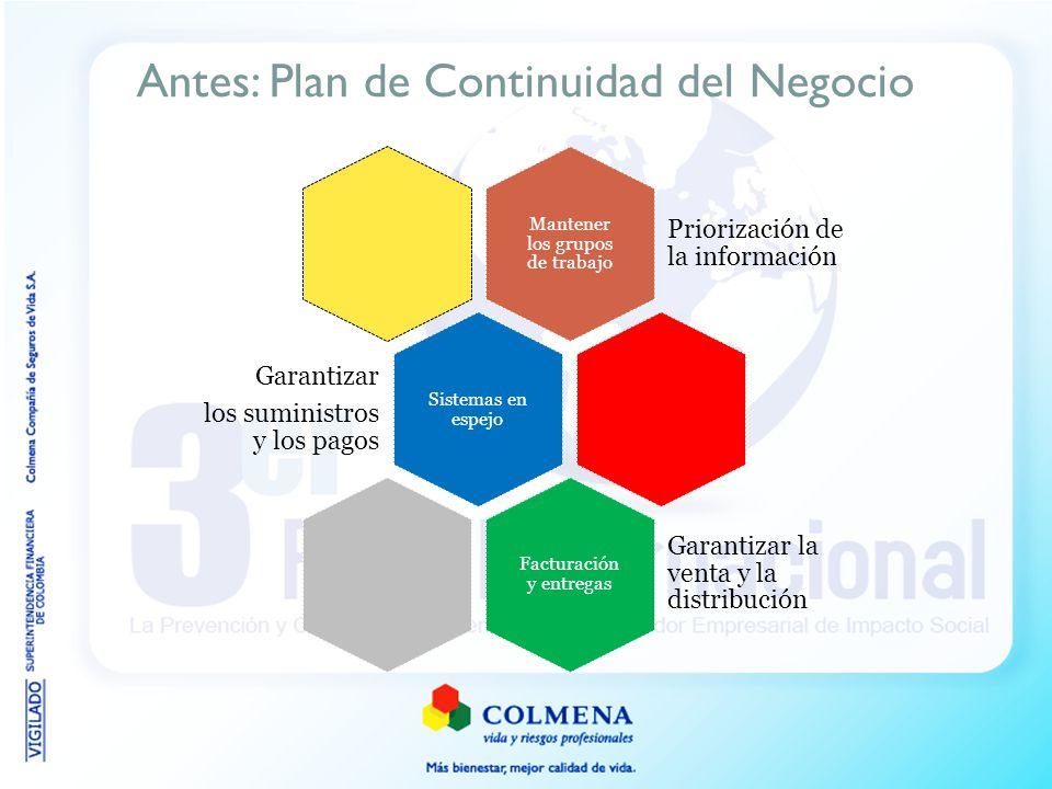 Antes: Plan de Continuidad del Negocio Mantener los grupos de trabajo Priorización de la información Sistemas en espejo Garantizar los suministros y l