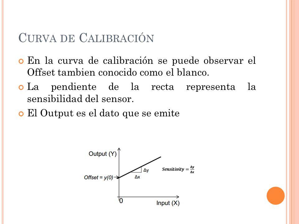 C URVA DE C ALIBRACIÓN En la curva de calibración se puede observar el Offset tambien conocido como el blanco. La pendiente de la recta representa la