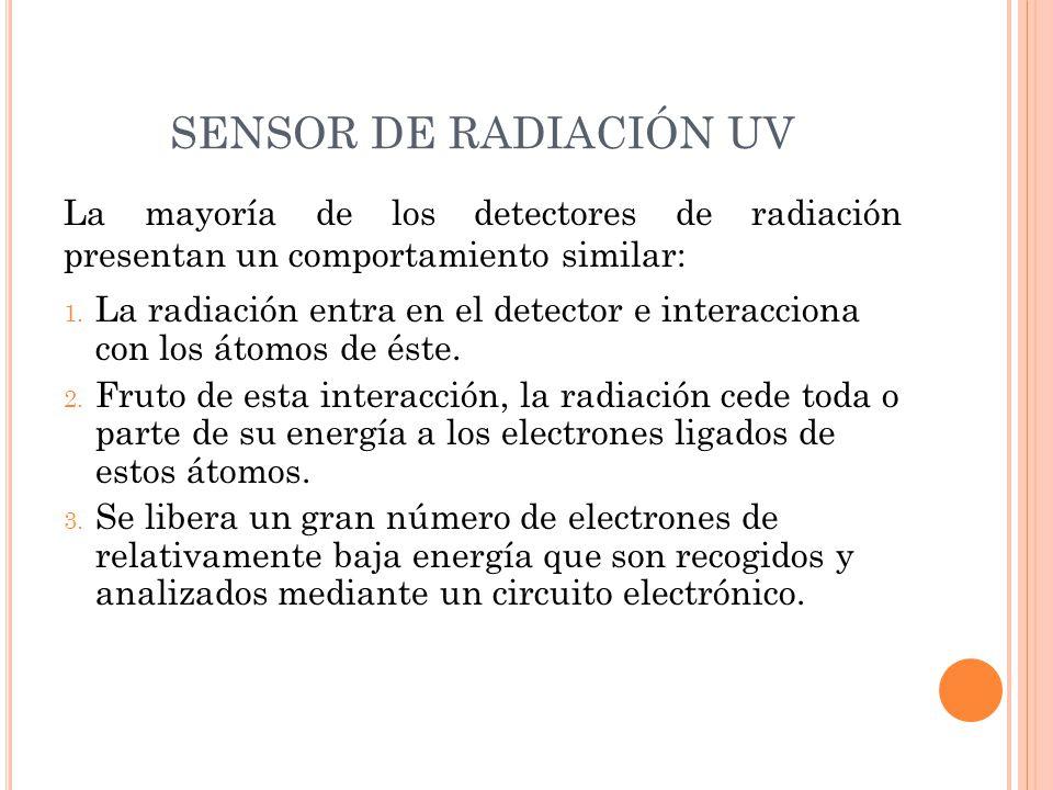 SENSOR DE RADIACIÓN UV La mayoría de los detectores de radiación presentan un comportamiento similar: 1. La radiación entra en el detector e interacci