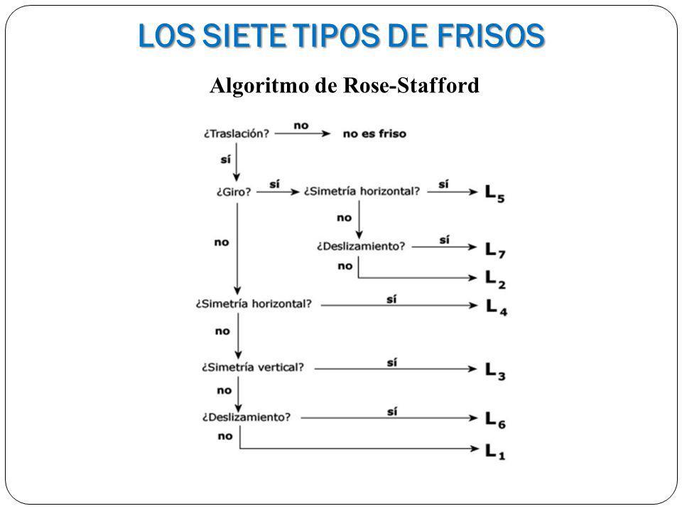 Algoritmo de Rose-Stafford LOS SIETE TIPOS DE FRISOS