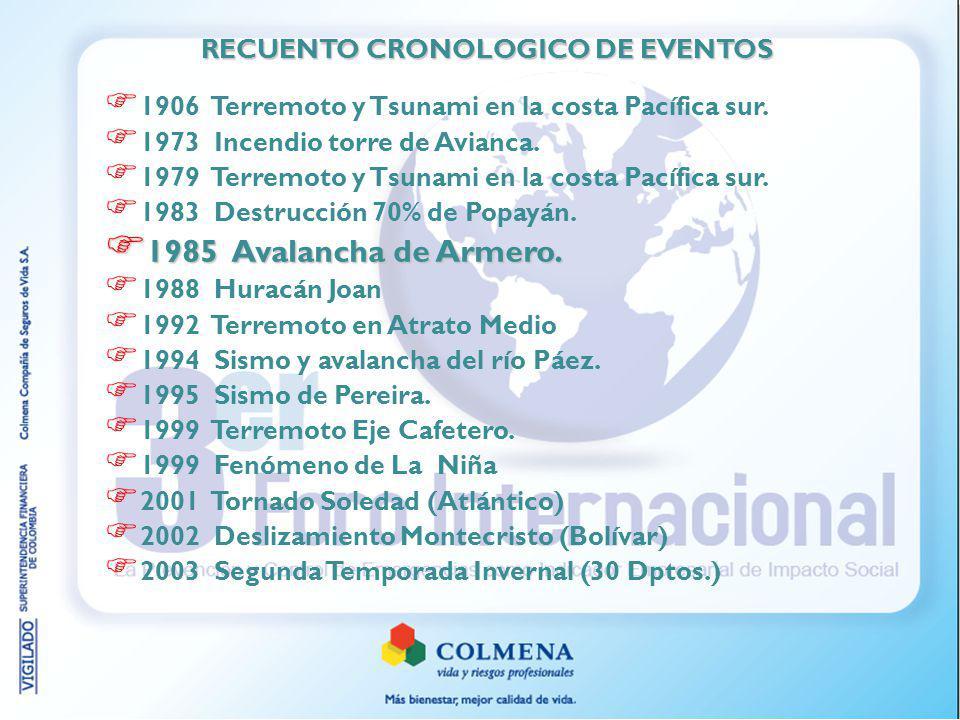 1906 Terremoto y Tsunami en la costa Pacífica sur. 1973 Incendio torre de Avianca. 1979 Terremoto y Tsunami en la costa Pacífica sur. 1983 Destrucción