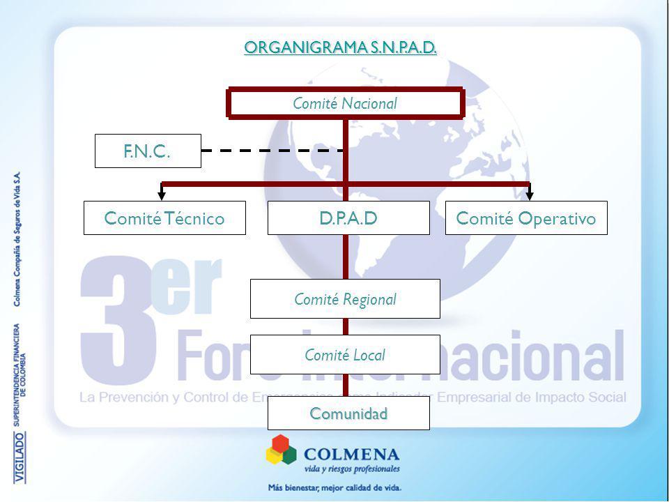 Comité Nacional Comité Regional Comité Técnico Comunidad F.N.C. Comité Local Comité OperativoD.P.A.D ORGANIGRAMA S.N.P.A.D. ORGANIGRAMA S.N.P.A.D.