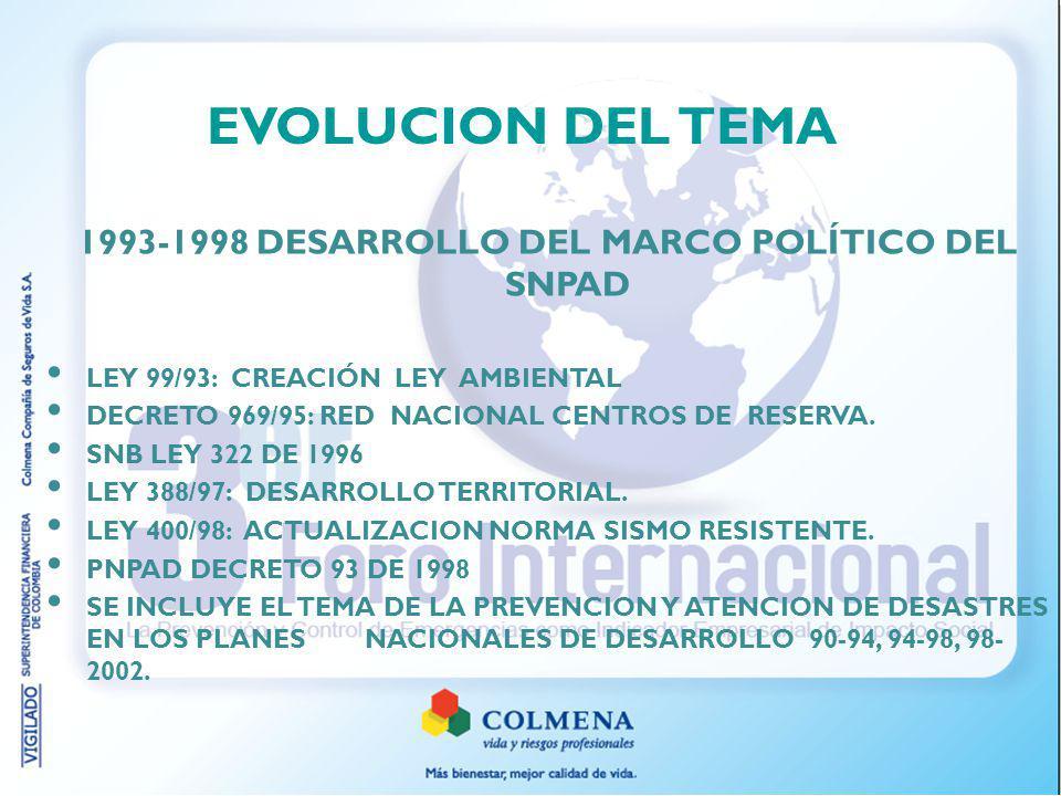 EVOLUCION DEL TEMA 1993-1998 DESARROLLO DEL MARCO POLÍTICO DEL SNPAD LEY 99/93: CREACIÓN LEY AMBIENTAL DECRETO 969/95: RED NACIONAL CENTROS DE RESERVA