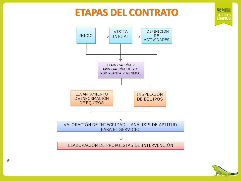 6 ELABORACIÓN DE PROPUESTAS DE INTERVENCIÓN VALORACIÓN DE INTEGRIDAD – ANÁLISIS DE APTITUD PARA EL SERVICIO INICIO INICIO VISITA INICIAL DEFINICIÓN DE ACTIVIDADES INSPECCIÓN DE EQUIPOS INSPECCIÓN DE EQUIPOS LEVANTAMIENTO DE INFORMACIÓN DE EQUIPOS LEVANTAMIENTO DE INFORMACIÓN DE EQUIPOS ELABORACIÓN Y APROBACIÓN DE PDT POR PLANTA Y GENERAL ETAPAS DEL CONTRATO