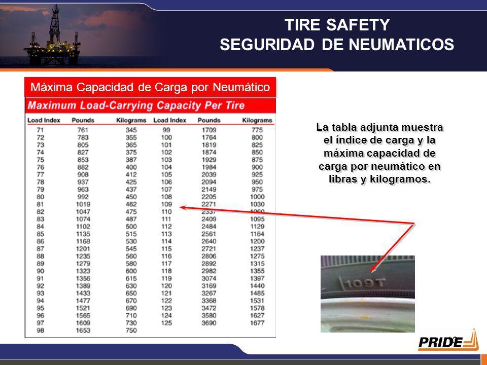 13 Máxima Capacidad de Carga por Neumático La tabla adjunta muestra el índice de carga y la máxima capacidad de carga por neumático en libras y kilogramos.