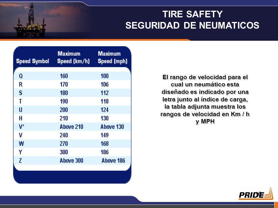 15 El rango de velocidad para el cual un neumático esta diseñado es indicado por una letra junto al índice de carga, la tabla adjunta muestra los rangos de velocidad en Km / h y MPH TIRE SAFETY SEGURIDAD DE NEUMATICOS