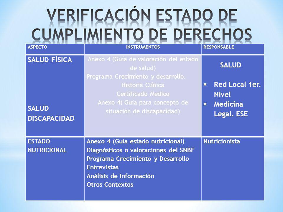 VACUNASCarnetSalud (Nutrición) VINCULACIÓN SISTEMA DE SEGURIDAD SOCIAL EN SALUD Documento Verificación Base de Datos Salud (Nutrición) ESTADO PSICOLÓGICO - Anexo 4 (Guía de valoración estado psicológico niños y niñas menores de 6 años y mayores de 6 años) - Entrevistas Análisis de la Información - Otros Contextos - Diagnósticos o Informes de otros profesionales del SNBF.