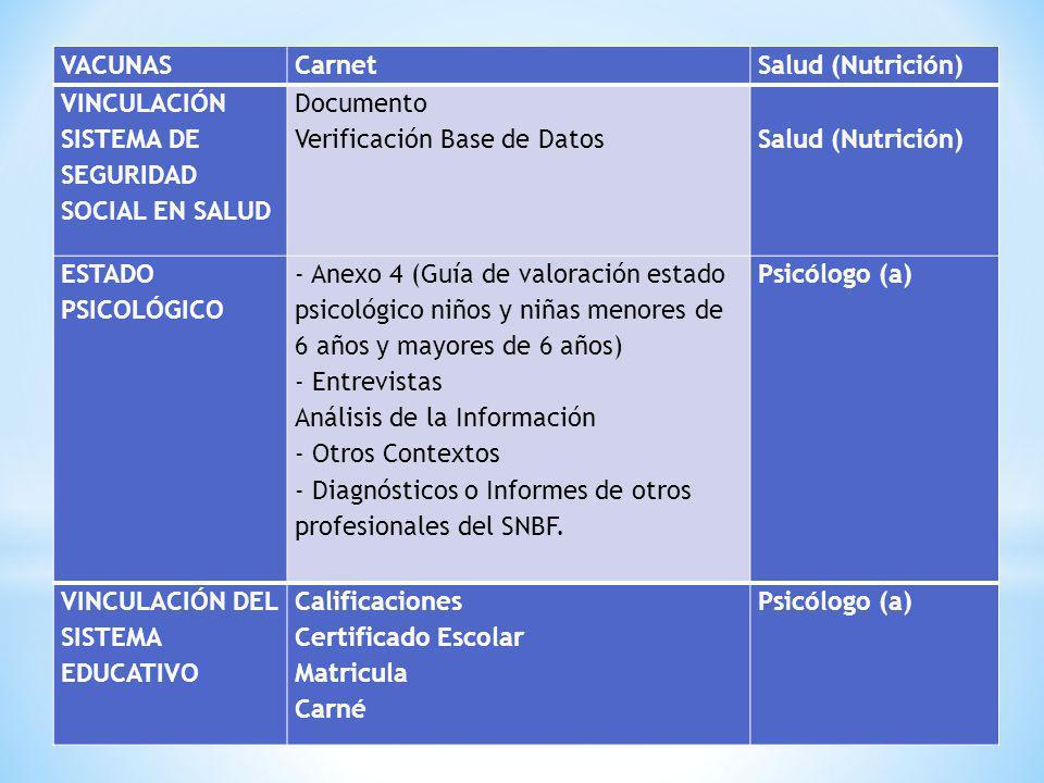 VACUNASCarnetSalud (Nutrición) VINCULACIÓN SISTEMA DE SEGURIDAD SOCIAL EN SALUD Documento Verificación Base de Datos Salud (Nutrición) ESTADO PSICOLÓG