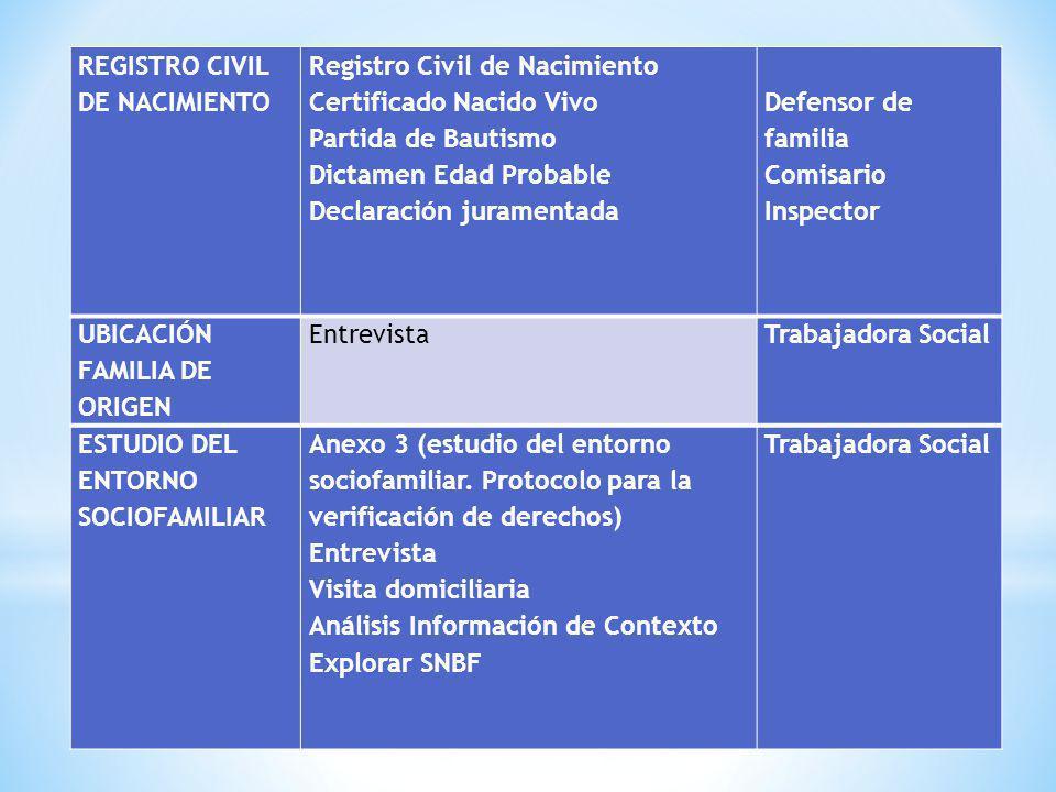REGISTRO CIVIL DE NACIMIENTO Registro Civil de Nacimiento Certificado Nacido Vivo Partida de Bautismo Dictamen Edad Probable Declaración juramentada D