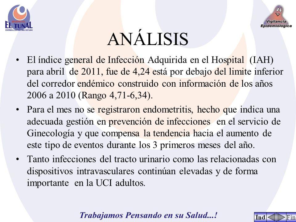 ANÁLISIS El índice general de Infección Adquirida en el Hospital (IAH) para abril de 2011, fue de 4,24 está por debajo del limite inferior del corredor endémico construido con información de los años 2006 a 2010 (Rango 4,71-6,34).