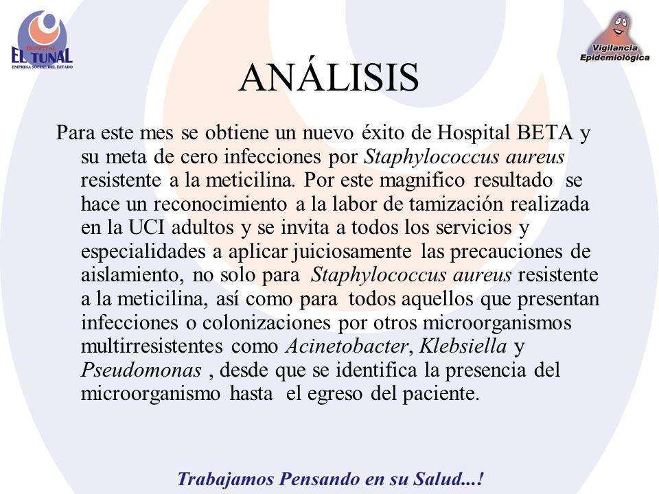 ANÁLISIS Para este mes se obtiene un nuevo éxito de Hospital BETA y su meta de cero infecciones por Staphylococcus aureus resistente a la meticilina.