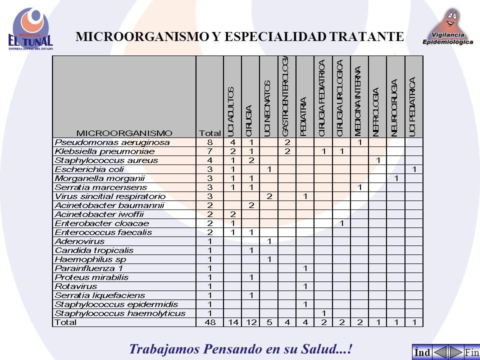 MICROORGANISMO Y ESPECIALIDAD TRATANTE FinÍnd