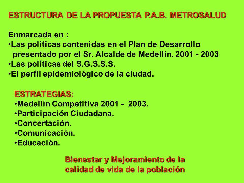 ESTRUCTURA DE LA PROPUESTA P.A.B. METROSALUD Enmarcada en : Las políticas contenidas en el Plan de Desarrollo presentado por el Sr. Alcalde de Medellí